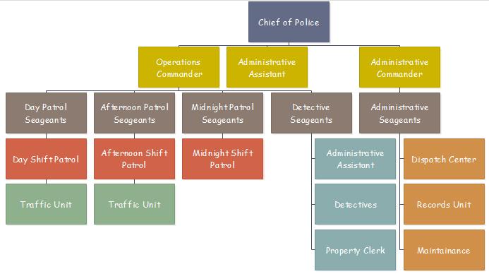 Police Organizationa chart
