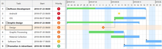 set milestones in Gantt charts
