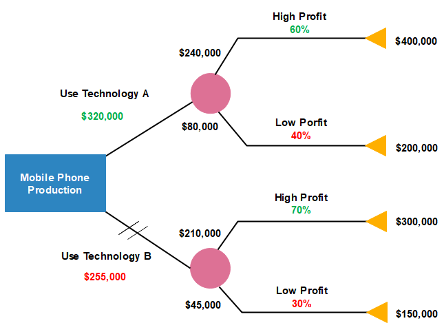 mobile phone production decision tree example
