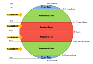 Earth Temperature Zone Geography Diagram