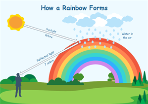 How Rainbows Forms Geography Diagram