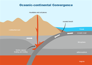 Oceanic-Continental Convergence Geography Diagram