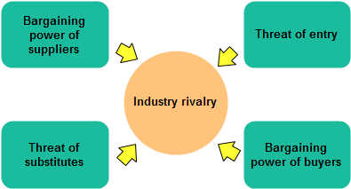 porte's model of the five forces Want to know more about porter's five forces one of the most respected models to assist with strategic analysis is porter's five forces model.