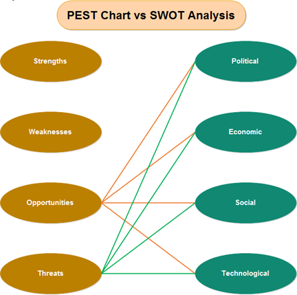 swot and pestel analysis for ikea What is swot or pestel analysis case study on ikea nursing/medicine a case study apple swot pestel analysis.