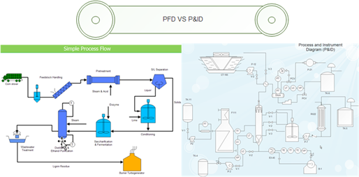 developed piping and instrumentation diagrams (p&ids)  since a pfd  shows less details than a p&id, it is used only to understand how the  process works