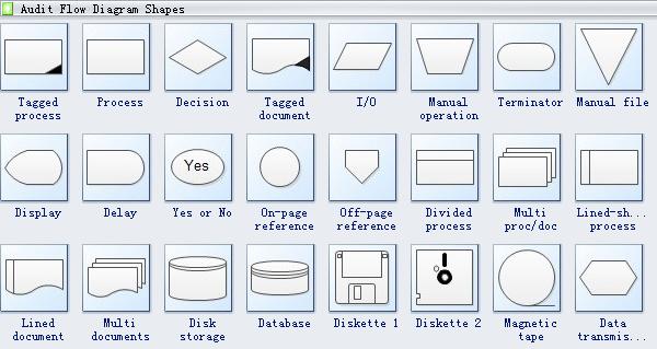 Audit Diagram Symbols