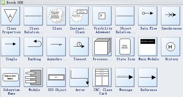 Booch OOD Diagram Symbols