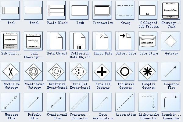 bpmn diagram shapes standard bpmn symbols and their usage