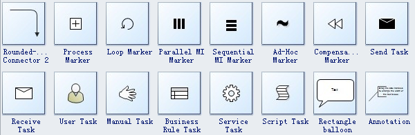 Standard Bpmn Symbols And Their Usage