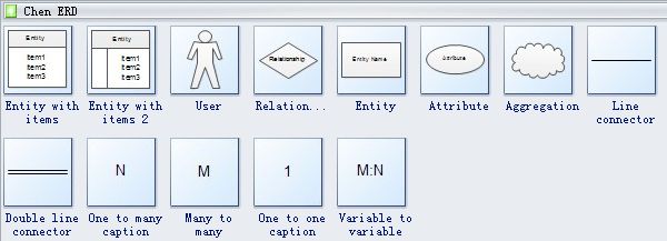 Chen ERD Symbols