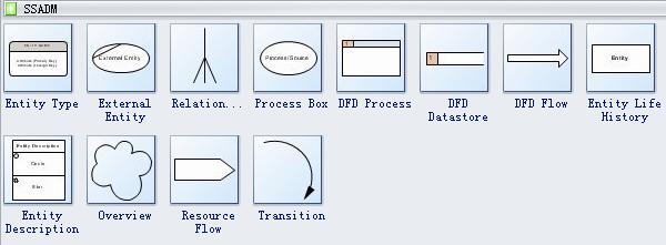 ssadm software diagram solutions
