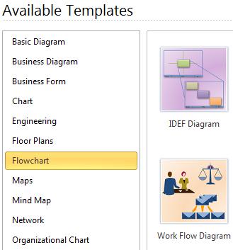 Start Workflow Diagram