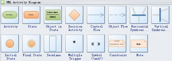uml activity diagram symbols