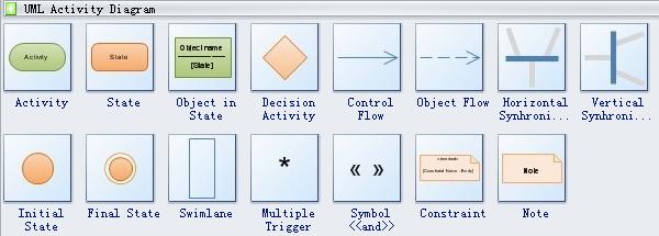 uml activity diagram symbols