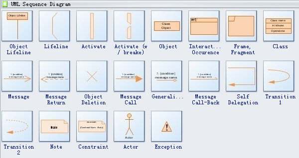 UML Sequence Diagram Symbols