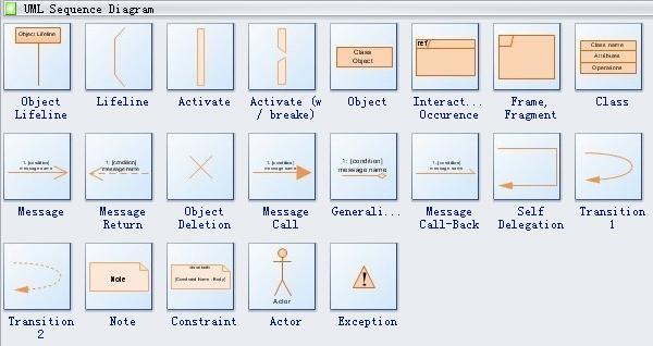 UML Sequence Diagram Symbols