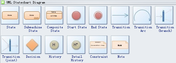 UML Statechart Diagram Symbols