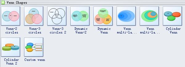 Venn Diagram Symbols