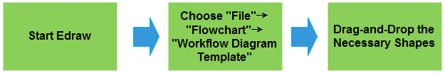 Workflow Basic Steps