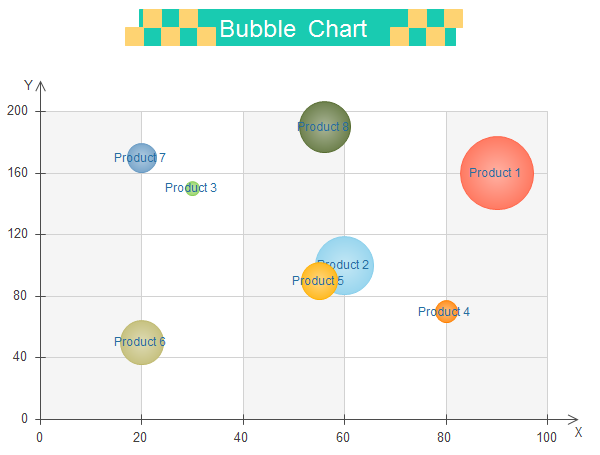 Bubble Chart Example