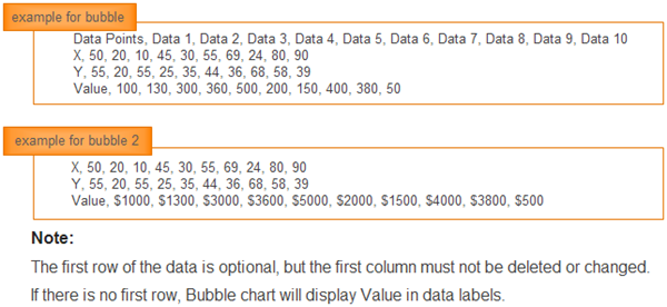 Bubble Chart Examples Data Arrangement