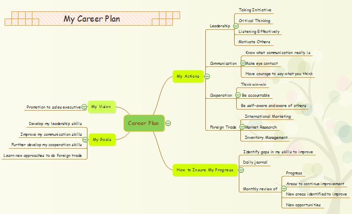 Make Career Planning Mind Maps
