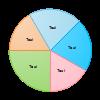 Variable Radian Pie