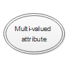 Multi-valued Attribute