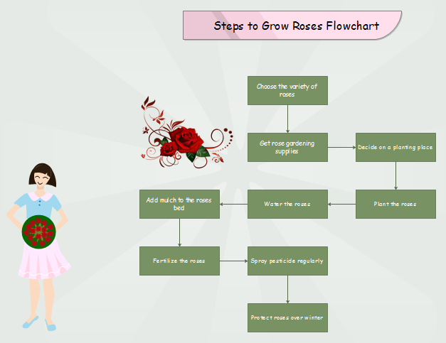 Steps to Grow Roses Flowchart
