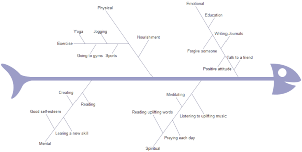 Healthy Life Fishbone Diagram