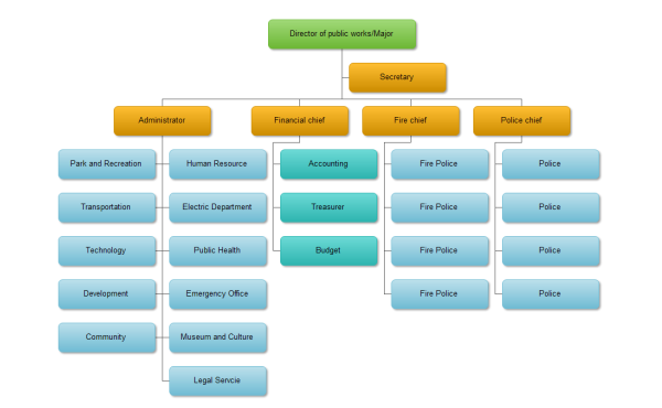 Hierarchy Diagram on labeled tree diagram