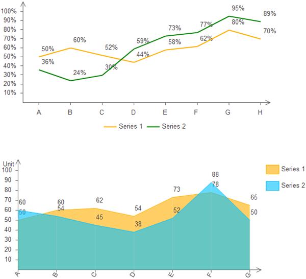 Line Chart vs Area Chart
