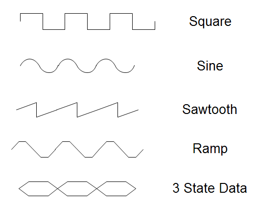 types of waveform shapes