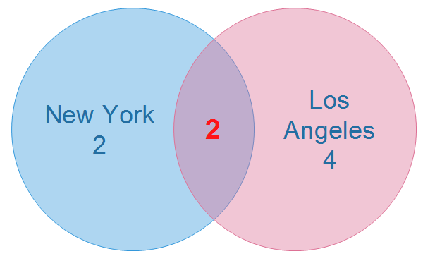 Quickly Go Through This Full Venn Diagram Guide