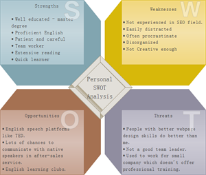 Exemples d'analyse SWOT 3D