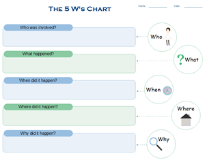 5 Ws Chart Example