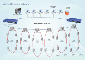Diagrama de Active Directory