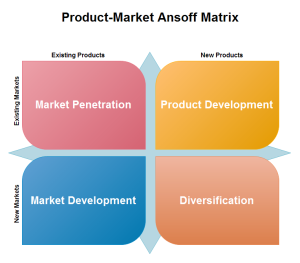 Edraw Ansoff Matrix Template