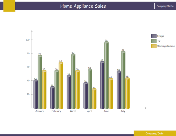 Appliances Sales Column Chart Template