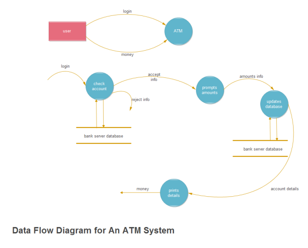 Atm System Data Flow Examples And Templates