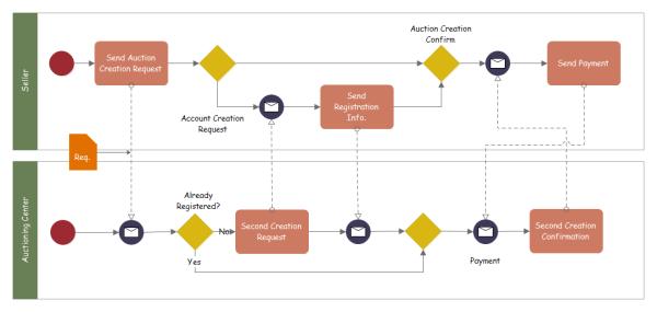 競売サービスのBPMN 図の実例