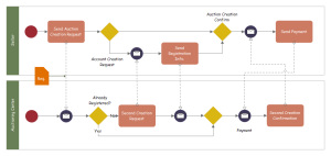 Auctioning Service BPMN Examples