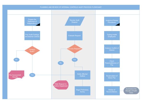 Audit-Diagramm-Vorlage