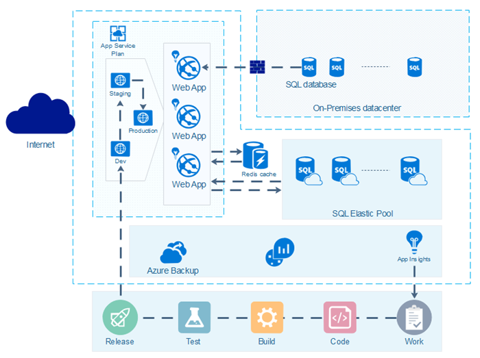 Azure Diagram Template