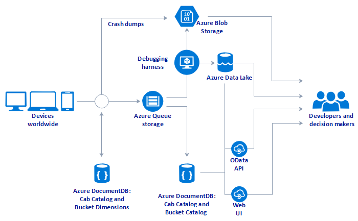 azure diagram example