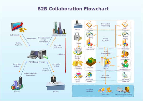 b2b collaboration flowchart