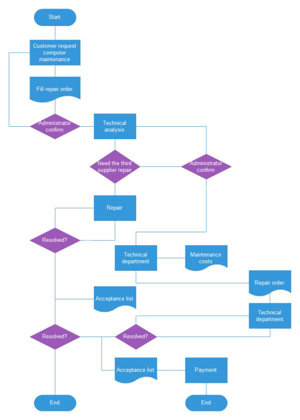 Process Flowchart  Technical Flow Chart Example  UML
