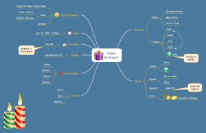 Birthday Mind Map Examples