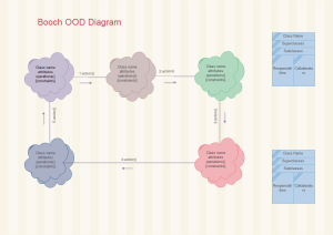 Edraw Booch OOD Diagram Template