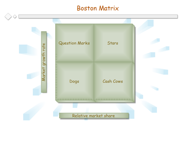Boston Matrix Example